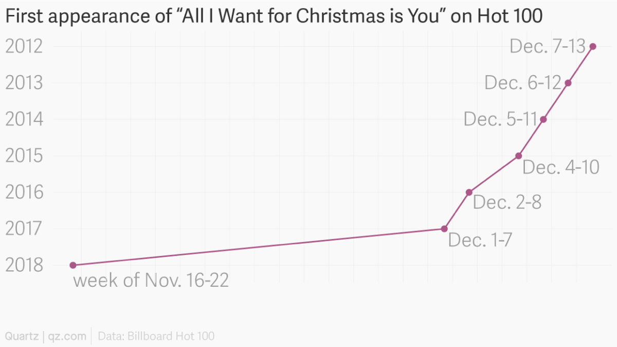 Chart showing rise of All I Want For Christmas on the charts each year