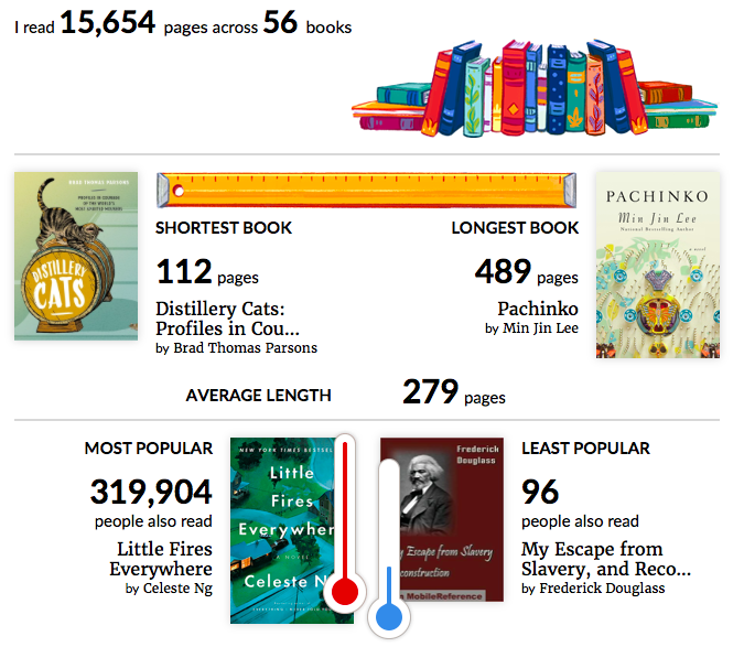 Some stats about books I read this year