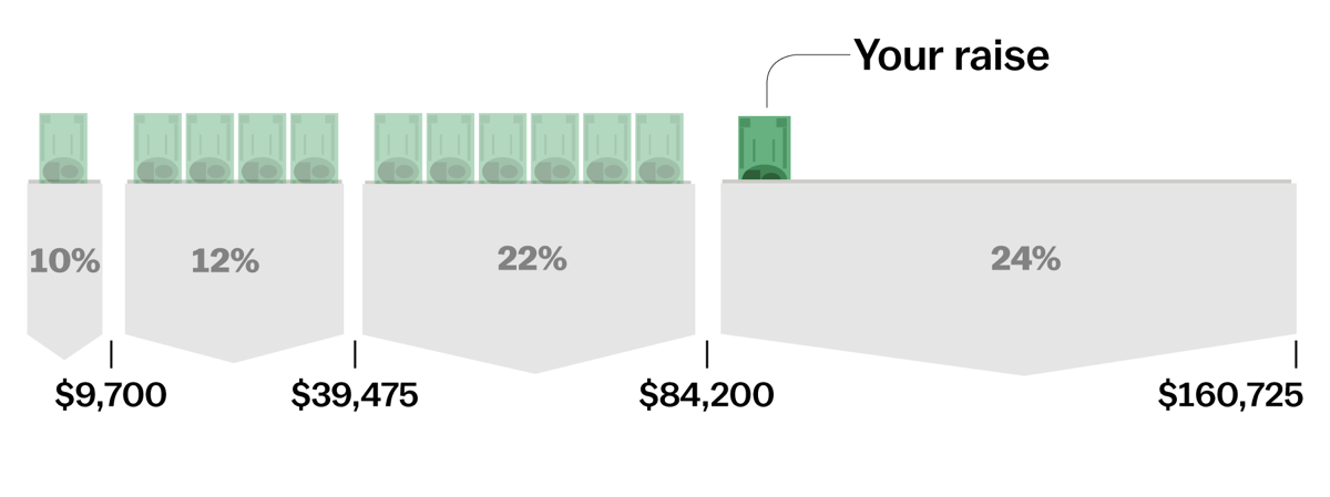 Illustration of pockets containing cash that are taxed at different rates