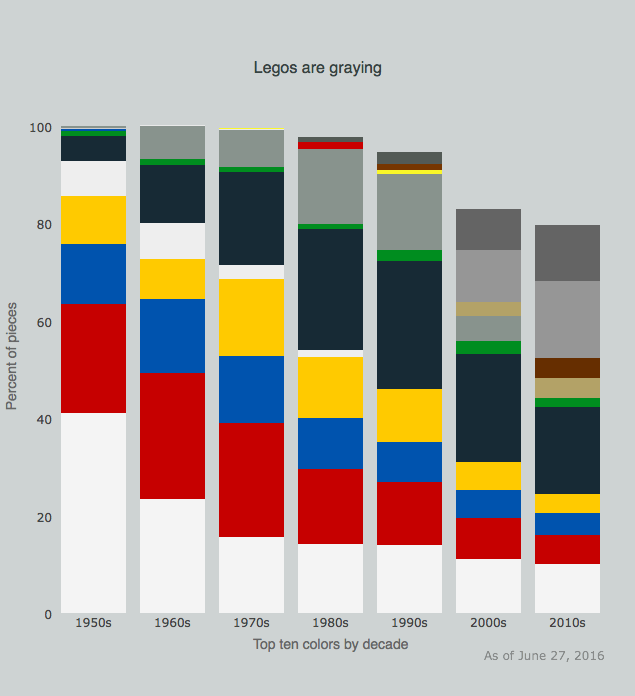 Historical analysis of Lego sets by Joel Carron