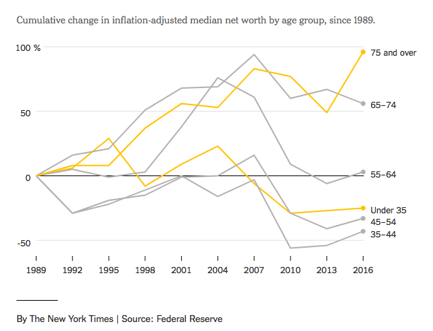 Chart showing cumulative change in inflation-adjusted median net worth by age group, since 1989.